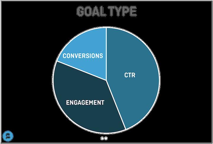 Goal-Type