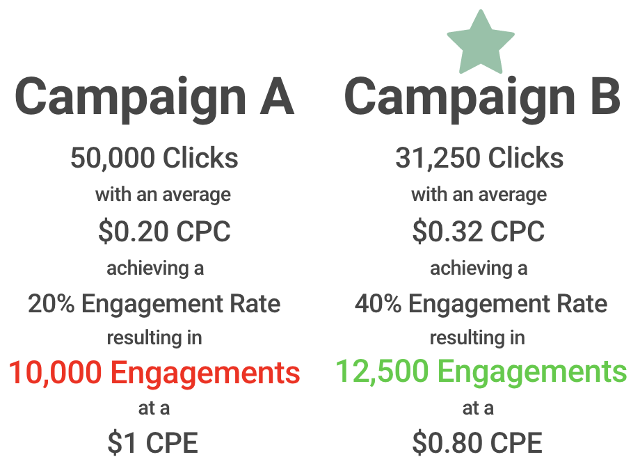 Graphic Chart for $10k Campaign Example