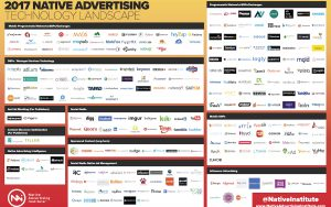 The Native Advertising Technology Landscape