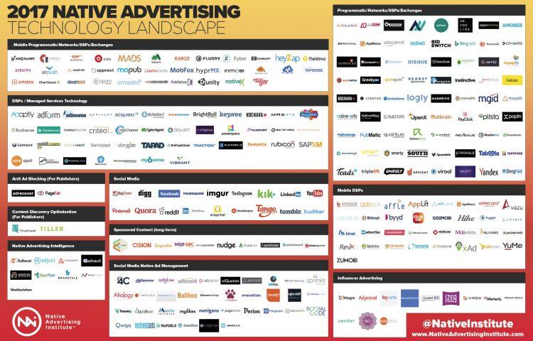 Native Advertising Technology Landscape