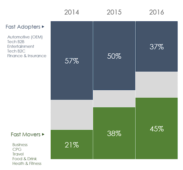 Nativo_1_YOY_Aggr share of_FastAdopters_FastMovers
