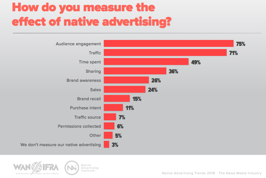 graph showing the different performance metrics the news media uses to measure native advertising effectiveness