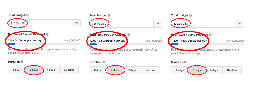 Cost of a Facebook sponsored post
