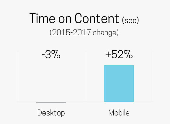 Time on Content