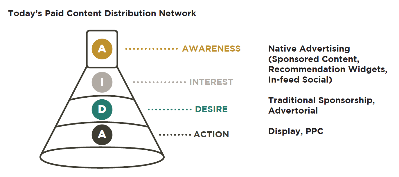 Todays-Paid-Content-Distribution-Network
