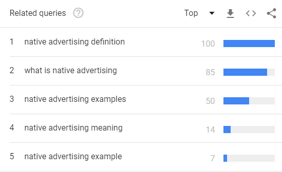 What The Top Related Searches On 'Native Advertising' Reveal About The Industry-Img3