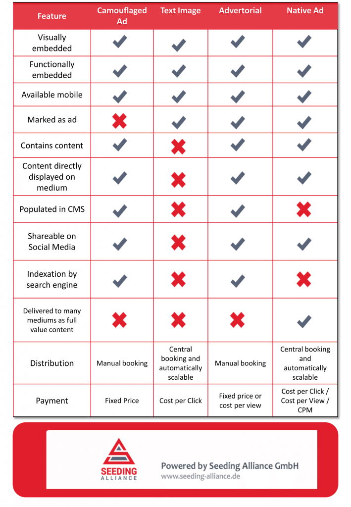 comparison of ads