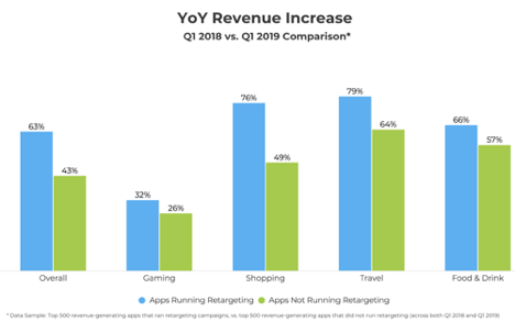 Figure: YoY revenue of apps running retargeting is higher than for apps not running retargeting.