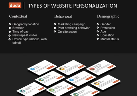 Figure: Types of website personalization: Contextual, Behavorial, and Demographic